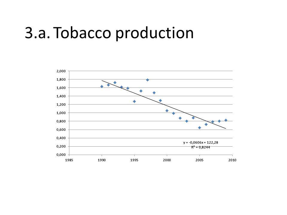 4.e.Prediction when 100 percent smokers 100 = -.4397 * X + 902.23 100-902.23 = -.4397 * X -802.23/-.4397 = X 1824 = X