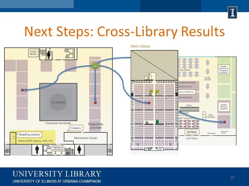Next Steps: Cross-Library Results 28