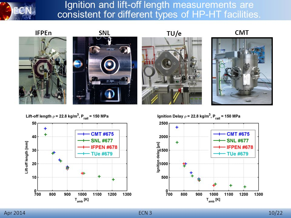 Click to edit Master title style ECN 3 10/22 Apr 2014 Ignition and lift-off length measurements are consistent for different types of HP-HT facilities.