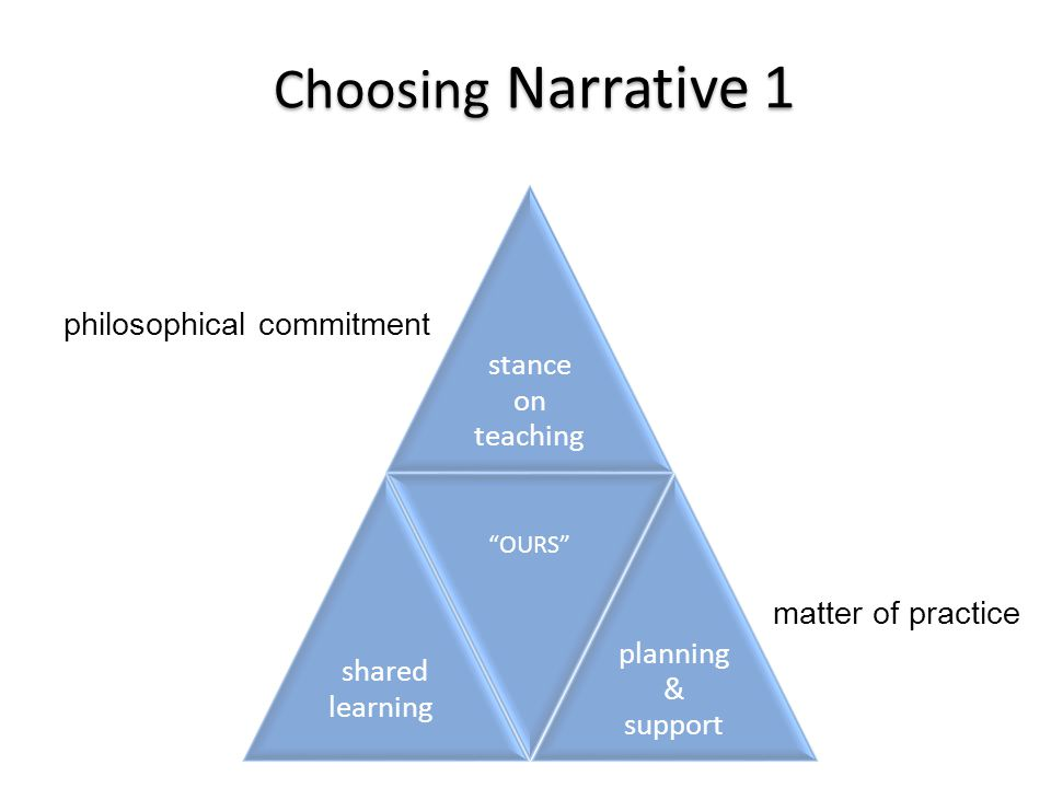 Choosing Narrative 1 stance on teaching shared learning OURS planning & support philosophical commitment matter of practice