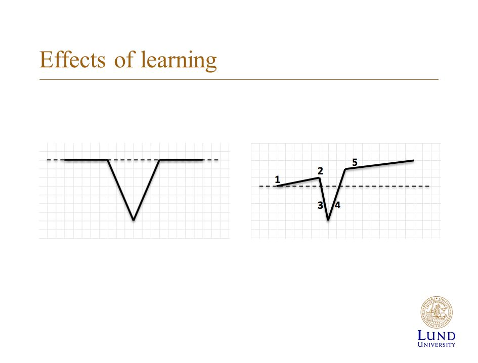 Effects of learning