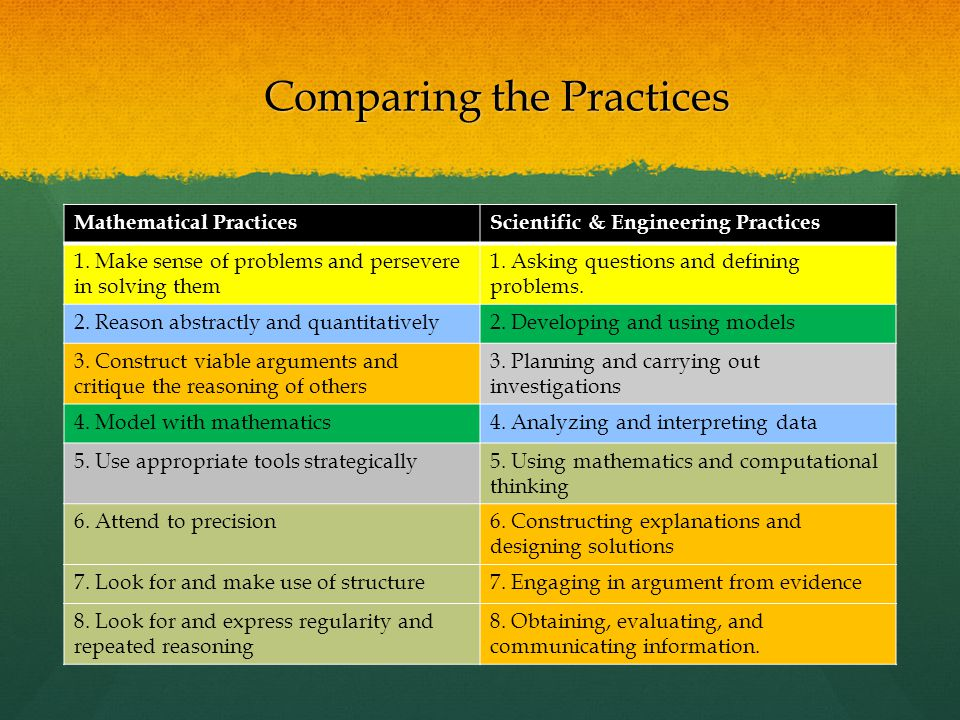 Comparing the Practices Mathematical PracticesScientific & Engineering Practices 1.