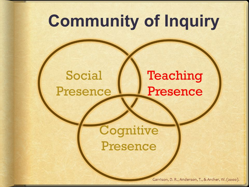 Community of Inquiry Social Presence Teaching Presence Cognitive Presence Garrison, D.