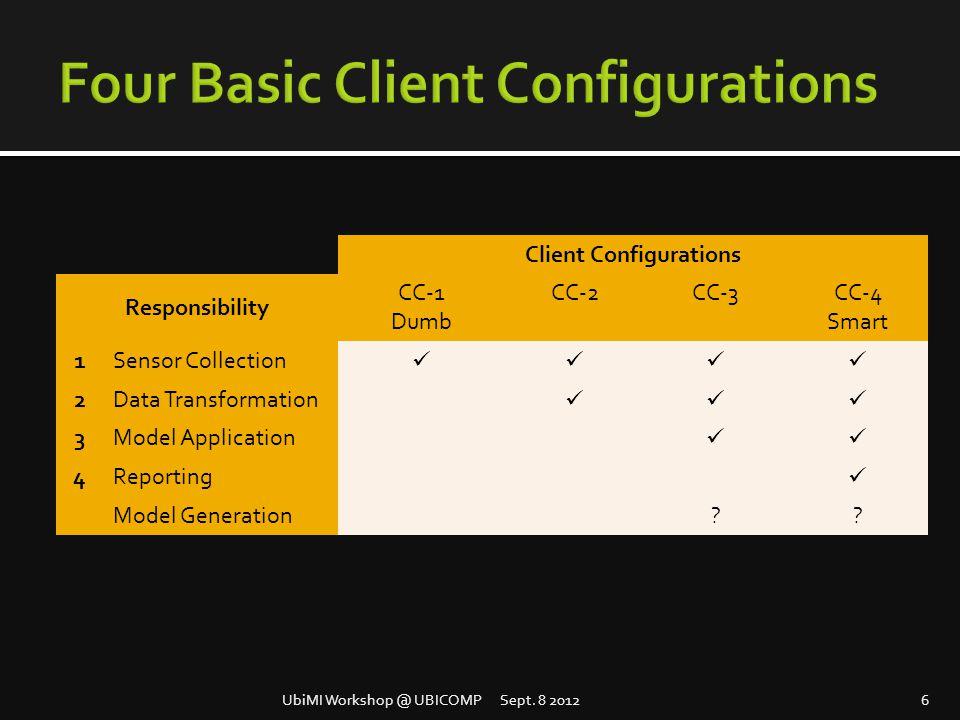 Client Configurations Responsibility CC-1 Dumb CC-2CC-3CC-4 Smart 1Sensor Collection 2Data Transformation 3Model Application 4Reporting Model Generation .
