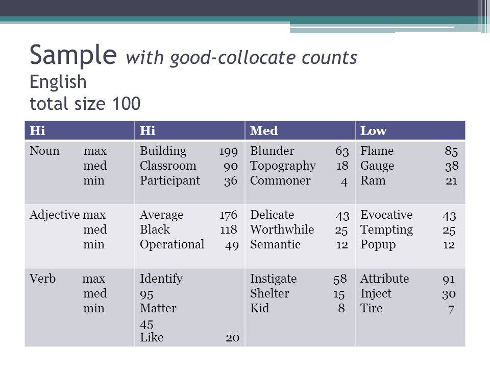 Sample with good-collocate counts English total size 100 Hi MedLow Noun max med min Building 199 Classroom 90 Participant 36 Blunder 63 Topography 18 Commoner 4 Flame 85 Gauge 38 Ram 21 Adjective max med min Average 176 Black 118 Operational 49 Delicate 43 Worthwhile 25 Semantic 12 Evocative 43 Tempting 25 Popup 12 Verb max med min Identify 95 Matter 45 Like 20 Instigate 58 Shelter 15 Kid 8 Attribute 91 Inject 30 Tire 7
