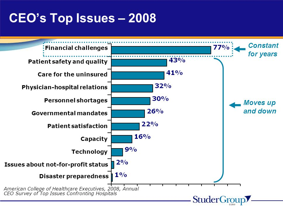 Care for the uninsured Technology Capacity Patient satisfaction Governmental mandates Personnel shortages Financial challenges Physician-hospital rela