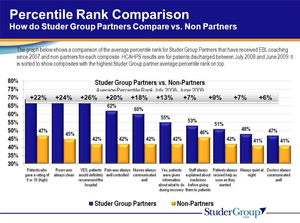 Percentile Rank Comparison How do Studer Group Partners Compare vs. Non Partners The graph below shows a comparison of the average percentile rank for