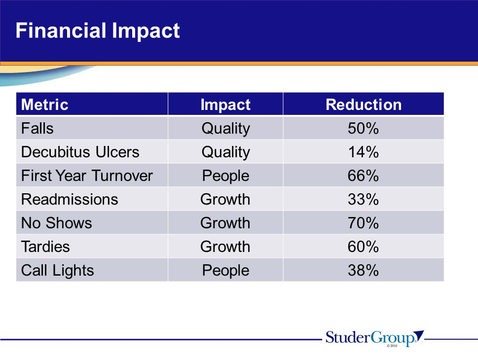 Financial Impact MetricImpactReduction FallsQuality50% Decubitus UlcersQuality14% First Year TurnoverPeople66% ReadmissionsGrowth33% No ShowsGrowth70%