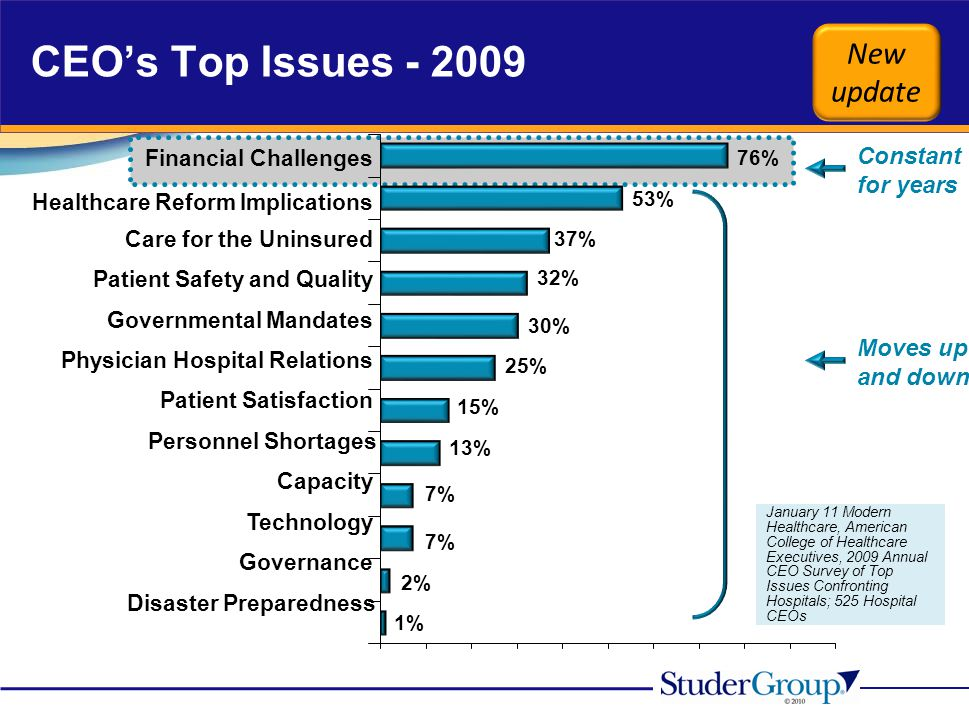 January 11 Modern Healthcare, American College of Healthcare Executives, 2009 Annual CEO Survey of Top Issues Confronting Hospitals; 525 Hospital CEOs