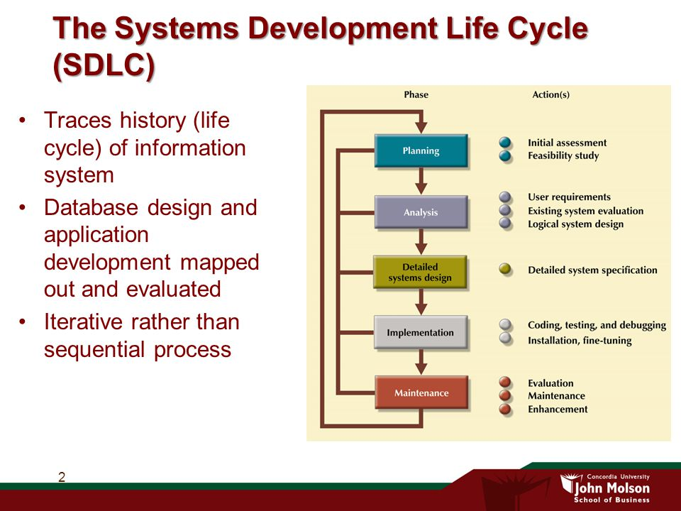 The Systems Development Life Cycle (SDLC) Traces history (life cycle) of information system Database design and application development mapped out and evaluated Iterative rather than sequential process 2