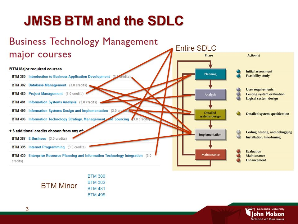 JMSB BTM and the SDLC 3 BTM Minor Entire SDLC