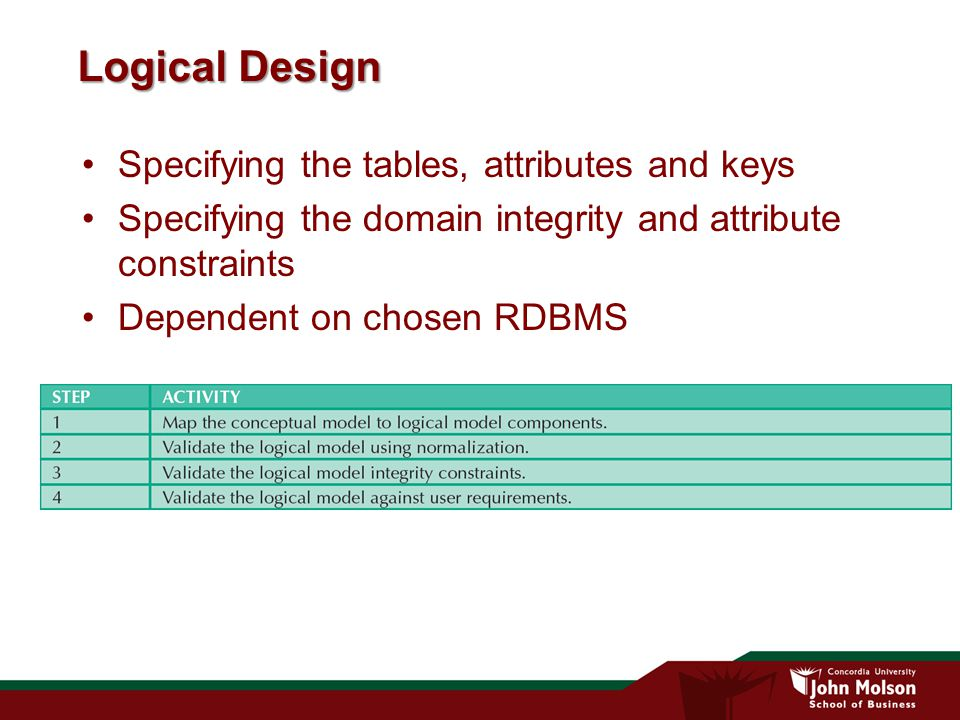 Logical Design Specifying the tables, attributes and keys Specifying the domain integrity and attribute constraints Dependent on chosen RDBMS
