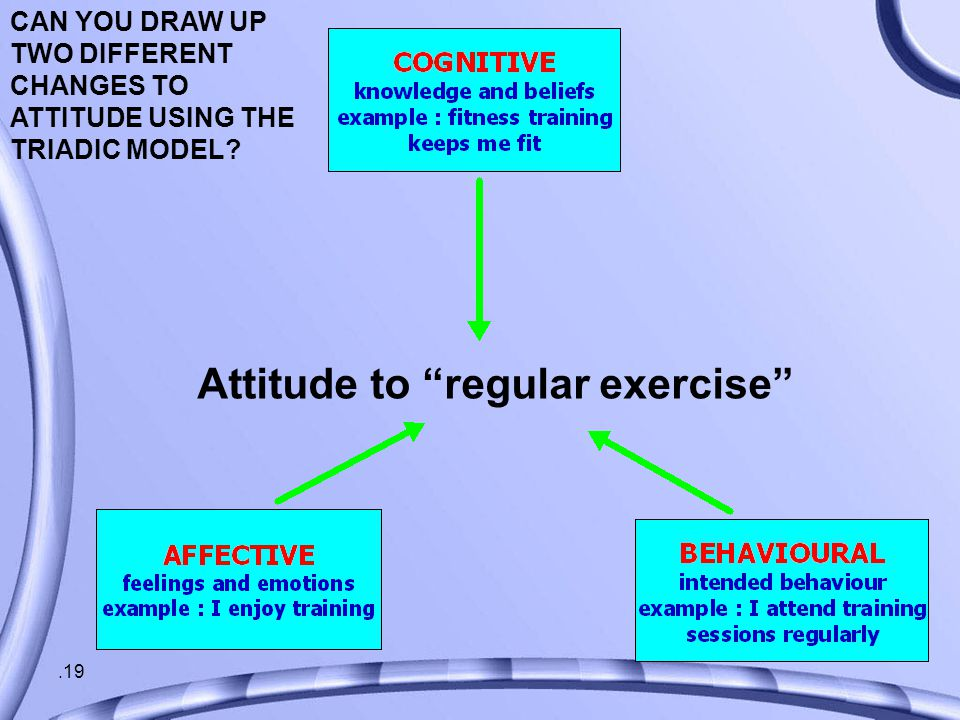 .19 Attitude to regular exercise CAN YOU DRAW UP TWO DIFFERENT CHANGES TO ATTITUDE USING THE TRIADIC MODEL