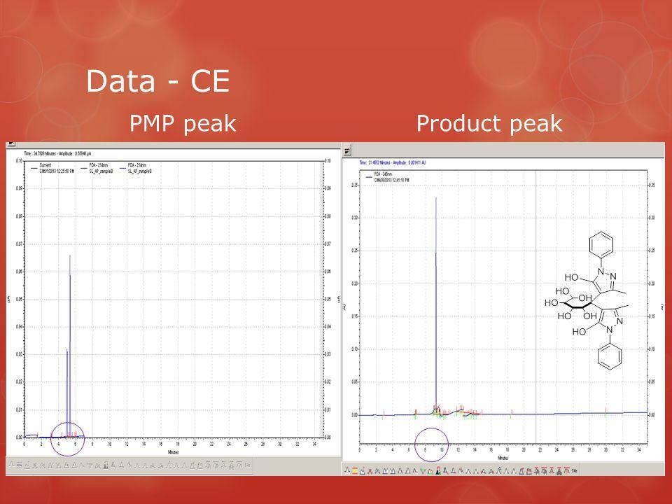 Data - CE PMP peakProduct peak