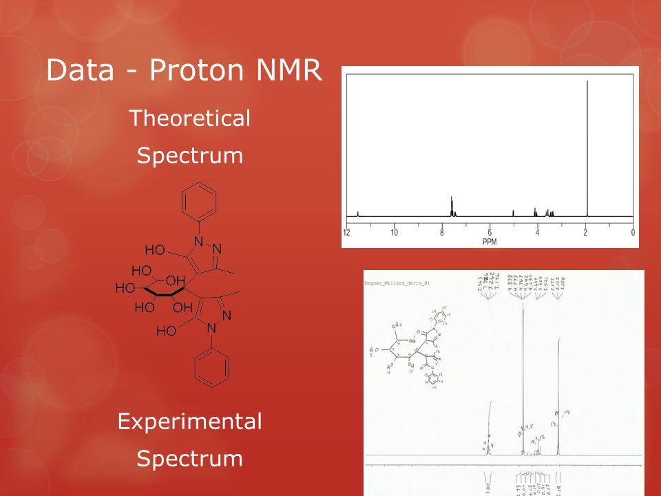 Data - Proton NMR Theoretical Spectrum Experimental Spectrum