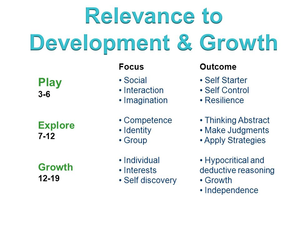 15 FocusOutcome Play 3-6 Explore 7-12 Growth 12-19 Social Interaction Imagination Competence Identity Group Individual Interests Self discovery Self Starter Self Control Resilience Thinking Abstract Make Judgments Apply Strategies Hypocritical and deductive reasoning Growth Independence