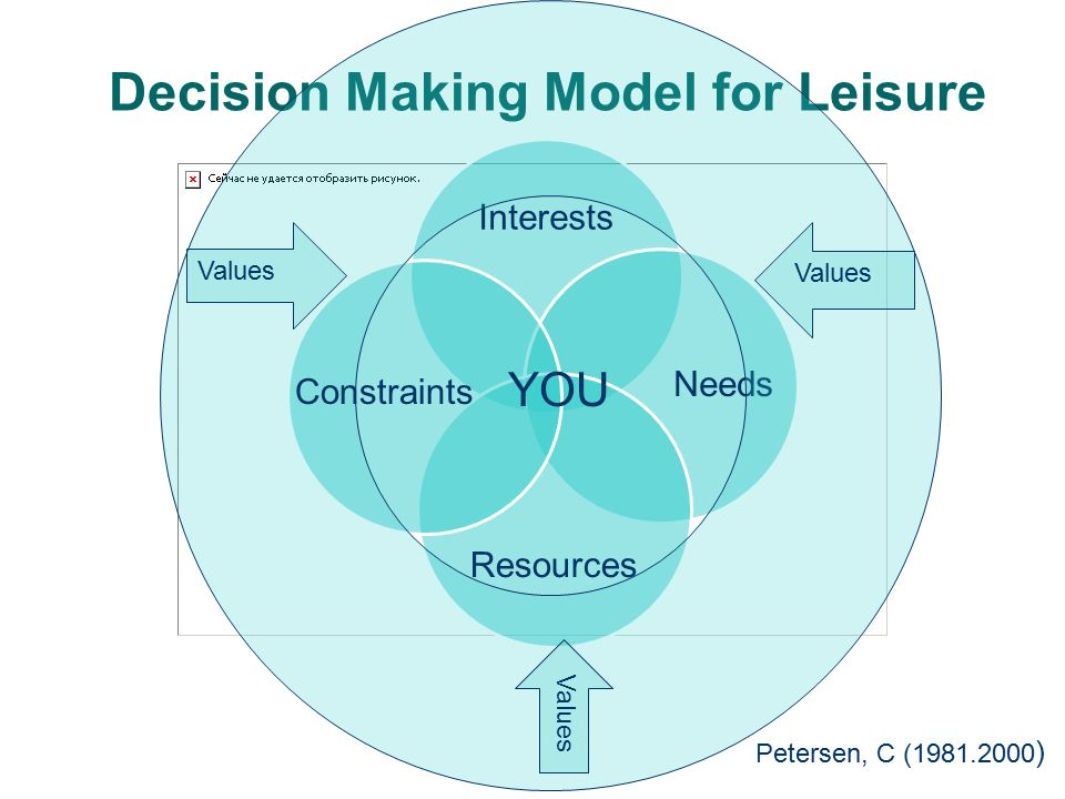 Decision Making Model for Leisure Petersen, C (1981.2000 ) YOU Constraints Values