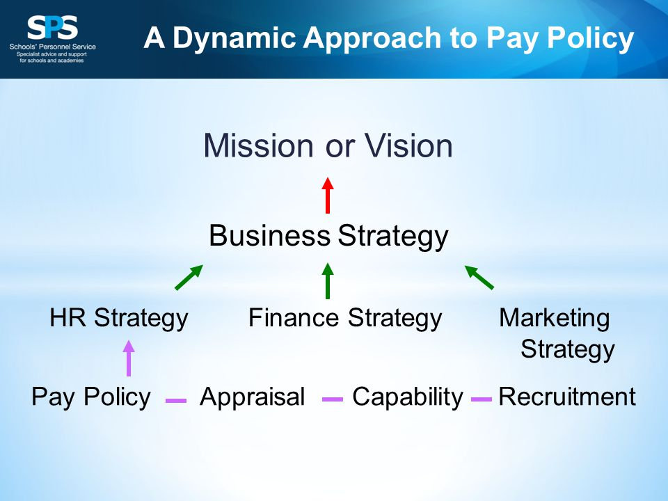 A Dynamic Approach to Pay Policy Mission or Vision Business Strategy HR StrategyFinance StrategyMarketing Strategy Pay PolicyAppraisalCapabilityRecruitment