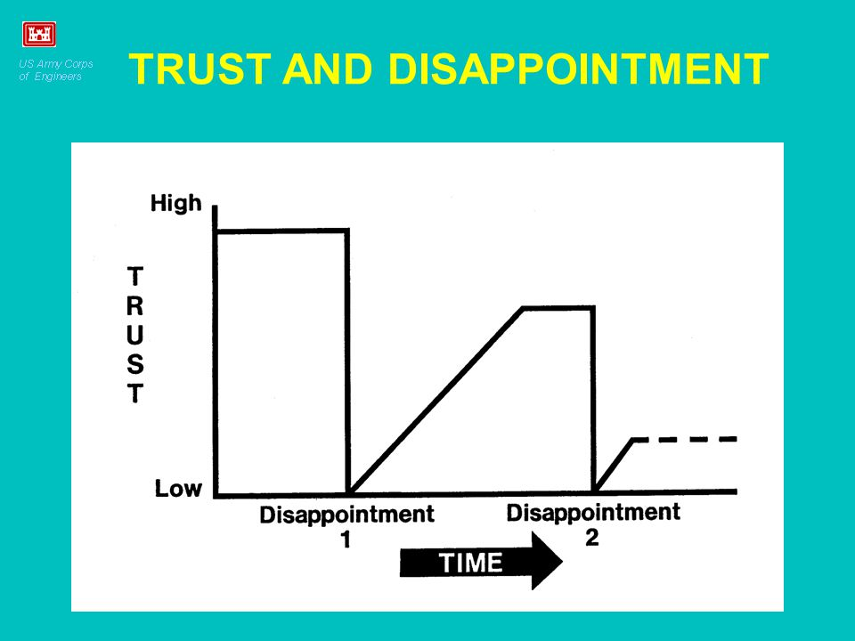 TRUST AND DISAPPOINTMENT