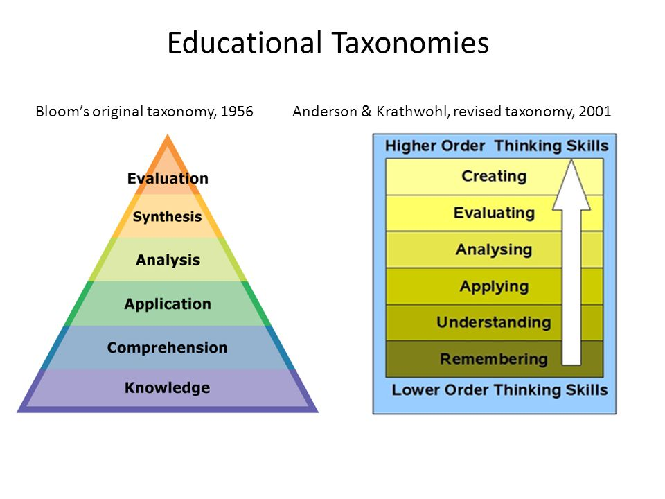 Educational Taxonomies Bloom's original taxonomy, 1956 Anderson & Krathwohl, revised taxonomy, 2001