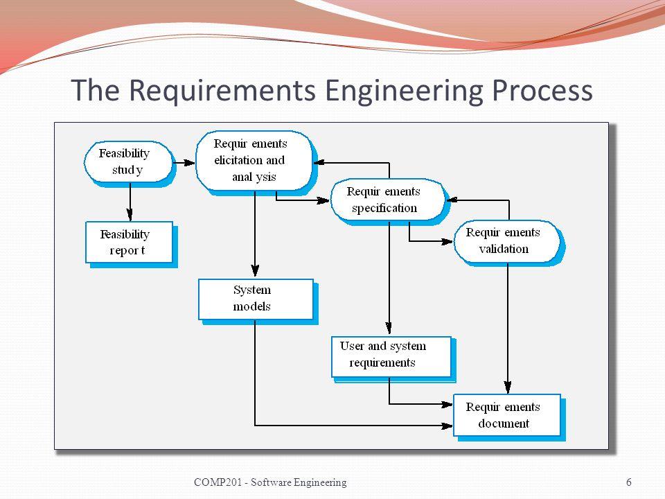 Requirements Engineering 7COMP201 - Software Engineering