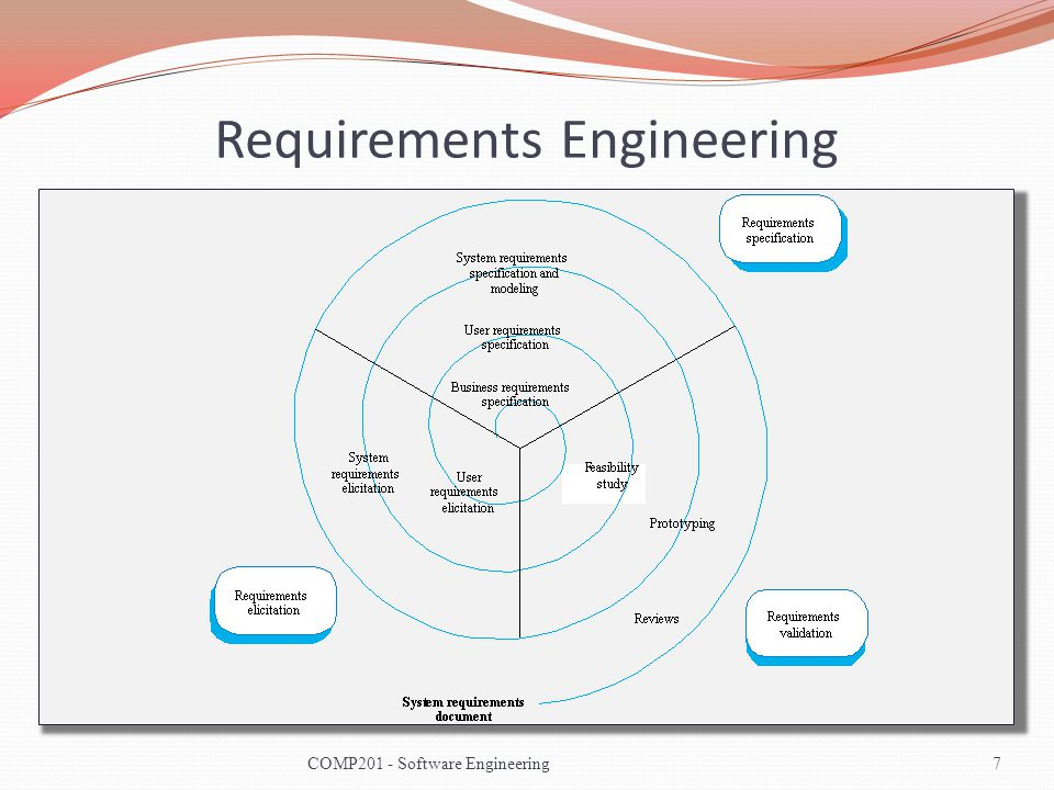 Example - ATM Use Case Diagram 28COMP201 - Software Engineering
