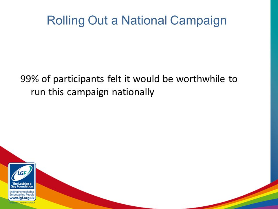 Rolling Out a National Campaign 99% of participants felt it would be worthwhile to run this campaign nationally