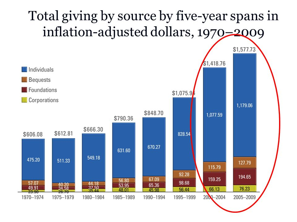 Giving by type of recipient Five-year spans, adjusted for inflation