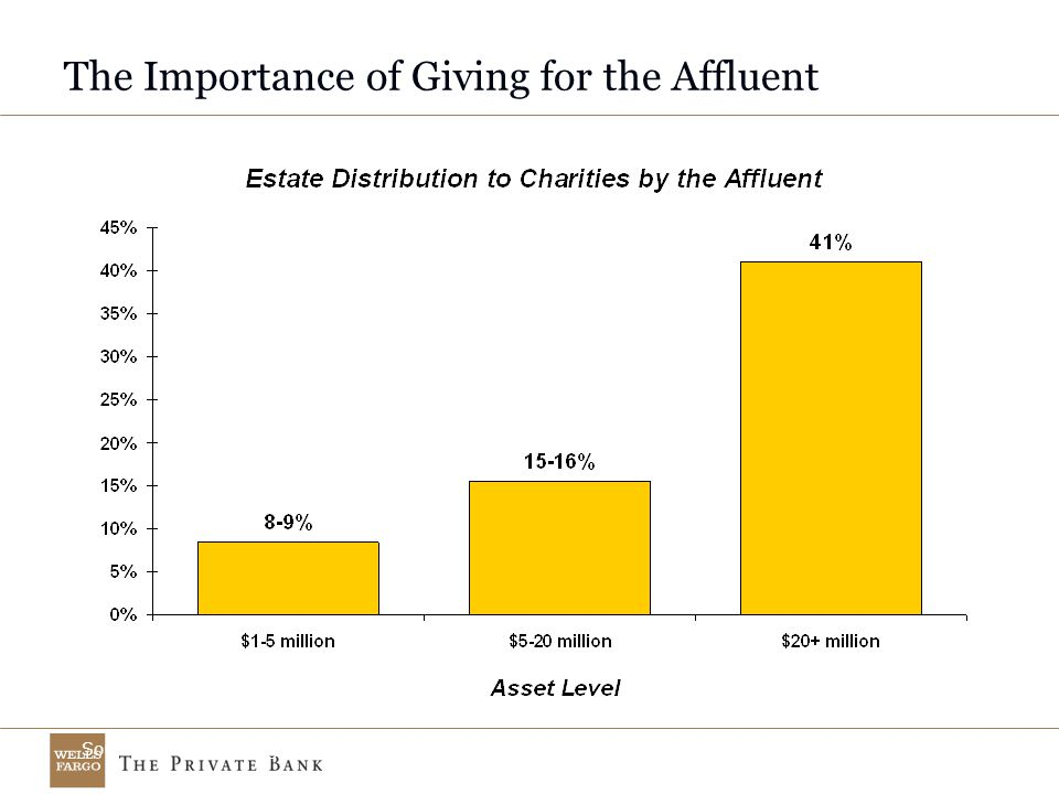 The Importance of Giving for the Affluent Source: Boston College - Social Welfare Research Institute & Bankers Trust