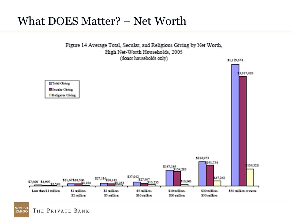 What DOES Matter – Net Worth