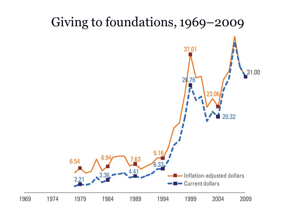 Giving to foundations, 1969–2009