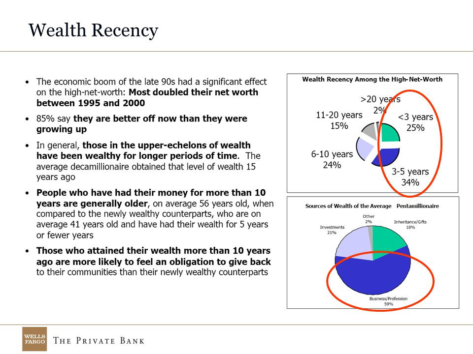 Wealth Recency