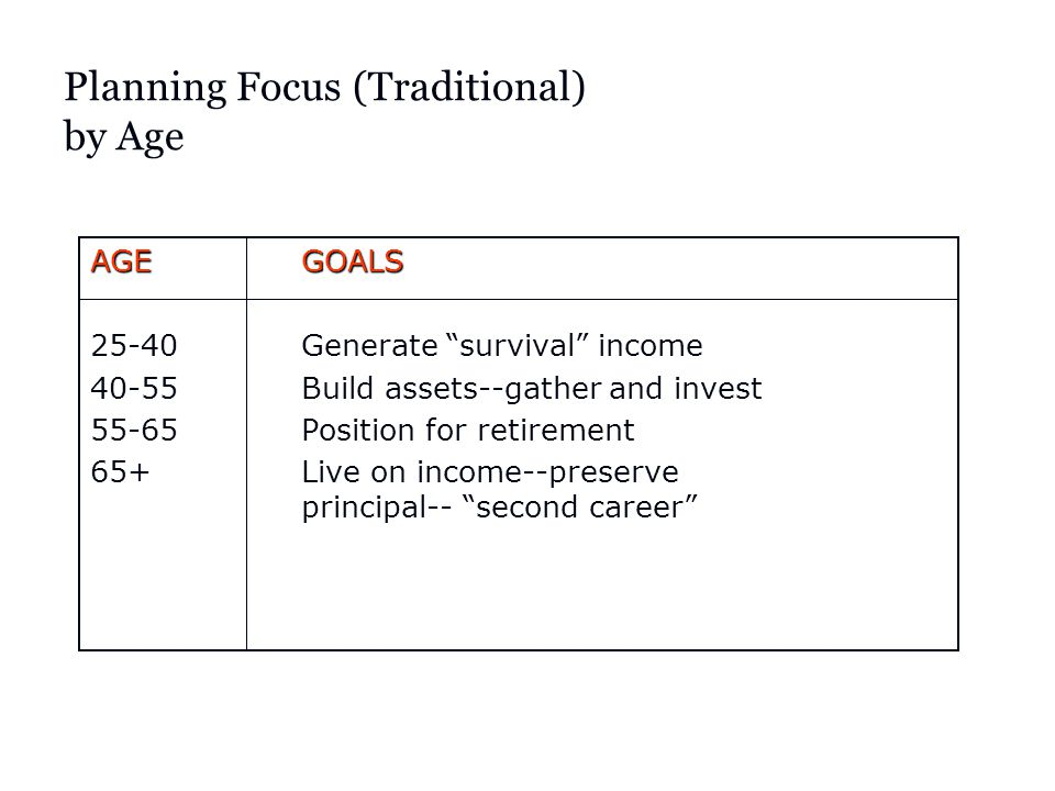 Planning Focus (Traditional) by Age AGEGOALS 25-40Generate survival income 40-55Build assets--gather and invest 55-65Position for retirement 65+Live on income--preserve principal-- second career