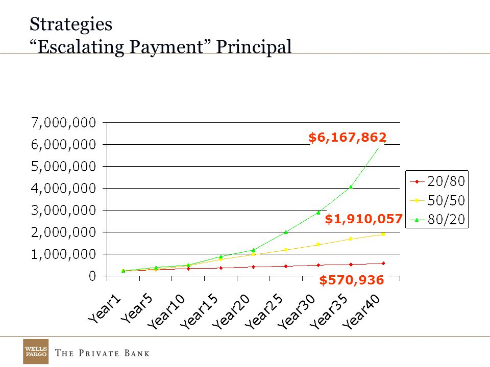 Strategies Escalating Payment Principal $6,167,862 $1,910,057 $570,936