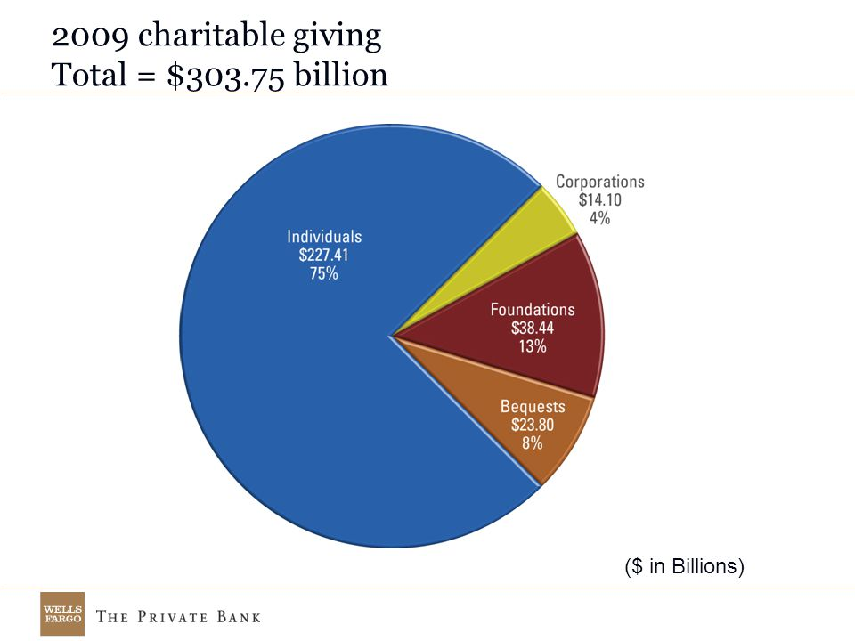 ($ in Billions) 2009 charitable giving Total = $303.75 billion