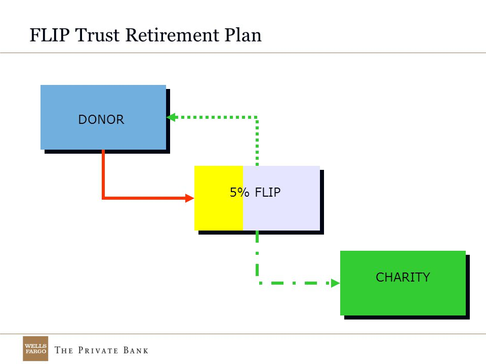 FLIP Trust Retirement Plan DONOR CHARITY 5% FLIP
