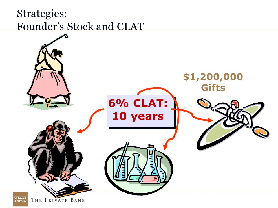 Strategies: Founder's Stock and CLAT 6% CLAT: 10 years $1,200,000 Gifts