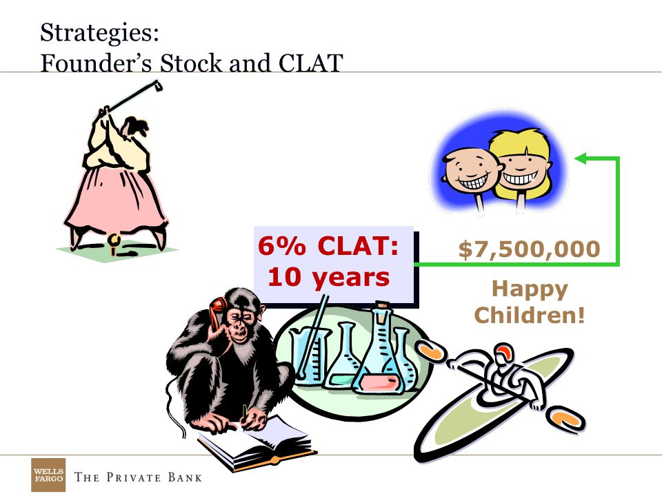 Strategies: Founder's Stock and CLAT 6% CLAT: 10 years $7,500,000 Happy Children!