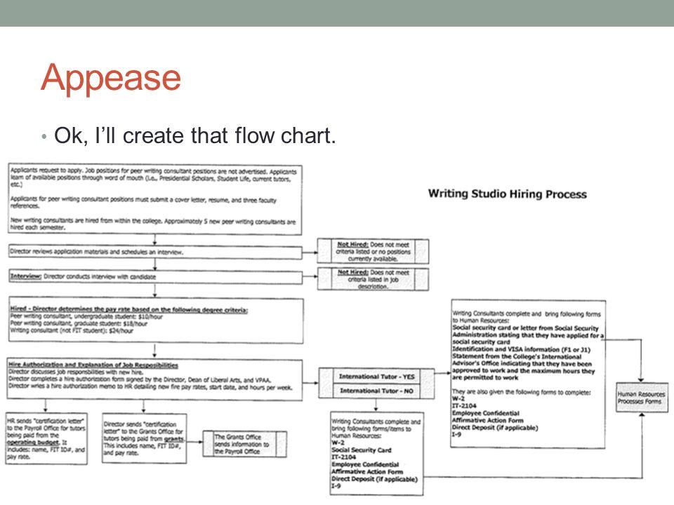 Appease Ok, I'll create that flow chart.
