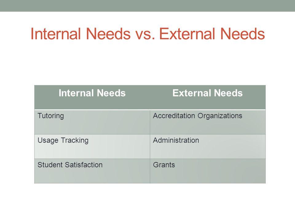 Internal Needs vs.