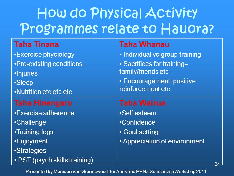 How do Physical Activity Programmes relate to Hauora? Taha Tinana Exercise physiology Pre-existing conditions Injuries Sleep Nutrition etc etc etc Tah