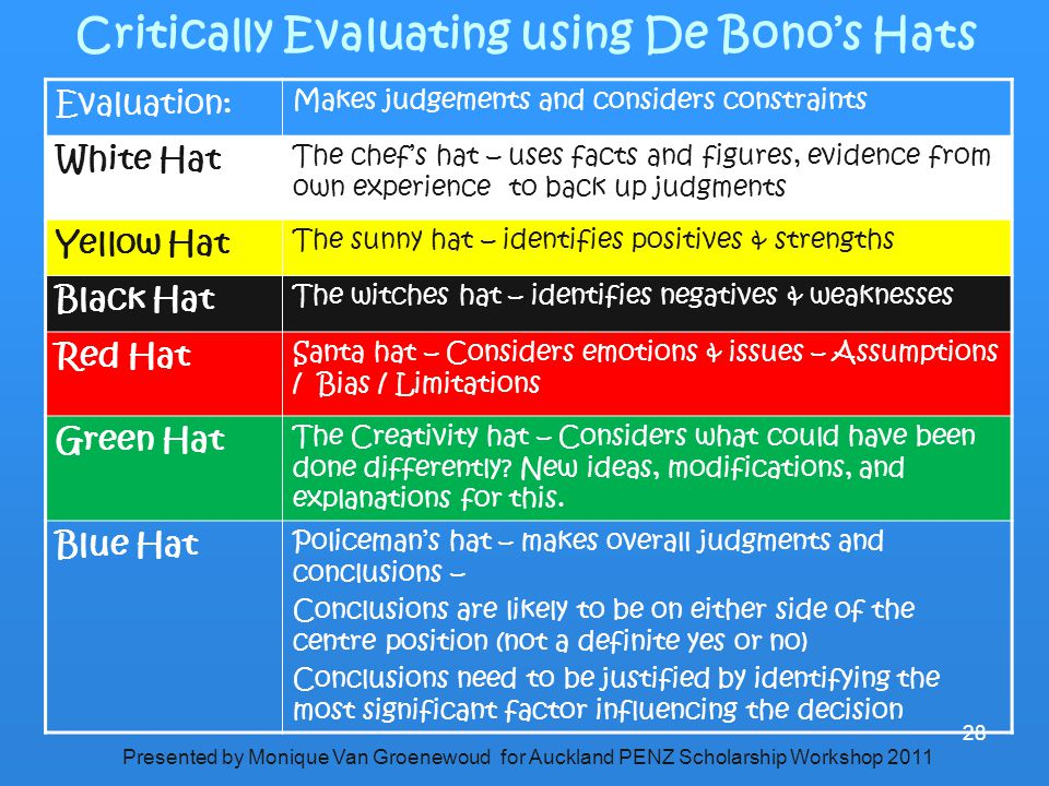 Critically Evaluating using De Bono's Hats Evaluation: Makes judgements and considers constraints White Hat The chef's hat – uses facts and figures, e