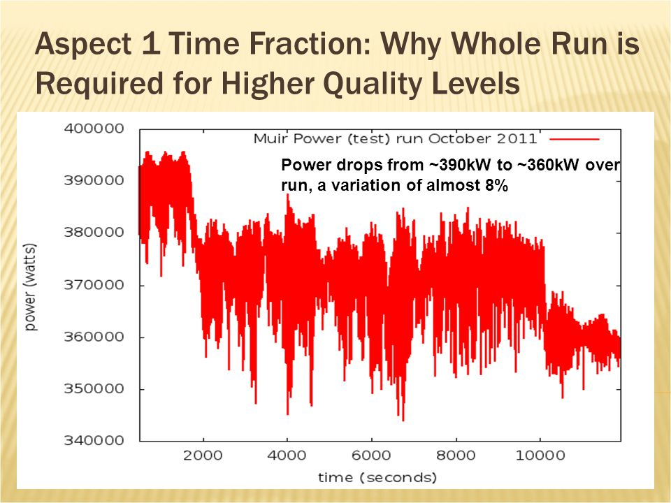 Aspect 1 Time Fraction: Why Whole Run is Required for Higher Quality Levels Power drops from ~390kW to ~360kW over run, a variation of almost 8%