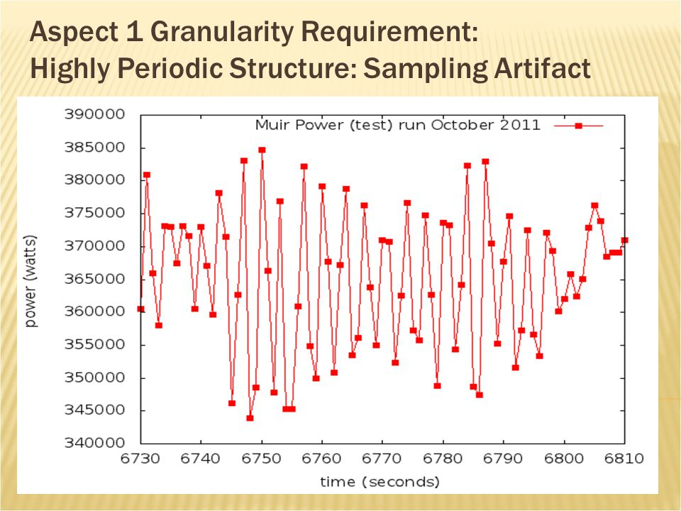 Aspect 1 Granularity Requirement: Highly Periodic Structure: Sampling Artifact