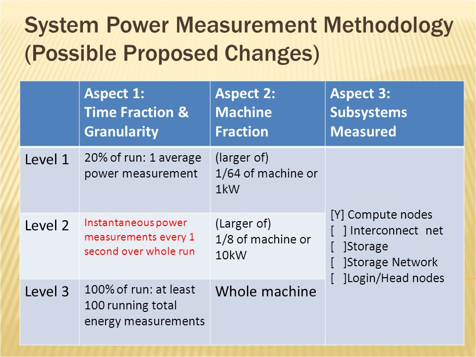 System Power Measurement Methodology (Possible Proposed Changes) Aspect 1: Time Fraction & Granularity Aspect 2: Machine Fraction Aspect 3: Subsystems Measured Level 1 20% of run: 1 average power measurement (larger of) 1/64 of machine or 1kW [Y] Compute nodes [ ] Interconnect net [ ]Storage [ ]Storage Network [ ]Login/Head nodes Level 2 Instantaneous power measurements every 1 second over whole run (Larger of) 1/8 of machine or 10kW Level 3 100% of run: at least 100 running total energy measurements Whole machine