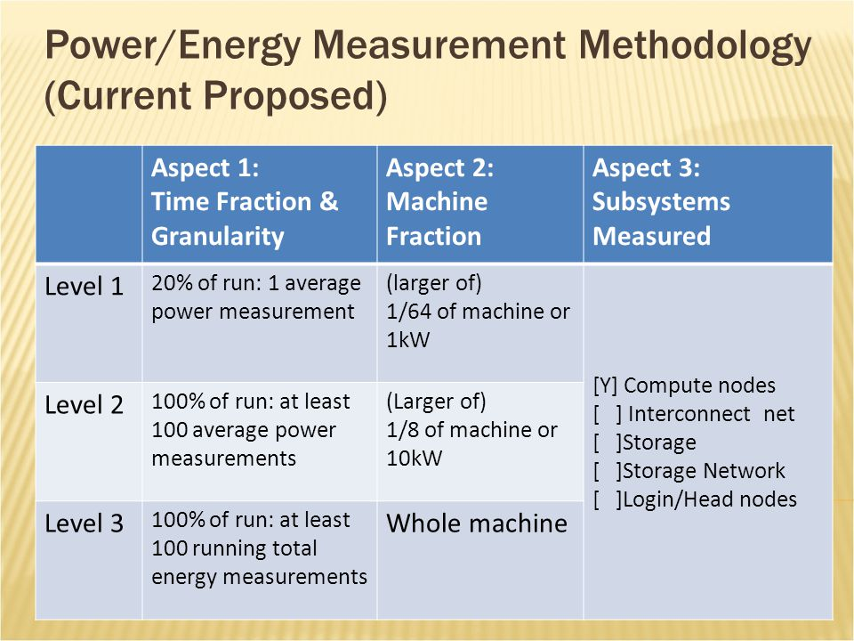 Power/Energy Measurement Methodology (Current Proposed) Aspect 1: Time Fraction & Granularity Aspect 2: Machine Fraction Aspect 3: Subsystems Measured Level 1 20% of run: 1 average power measurement (larger of) 1/64 of machine or 1kW [Y] Compute nodes [ ] Interconnect net [ ]Storage [ ]Storage Network [ ]Login/Head nodes Level 2 100% of run: at least 100 average power measurements (Larger of) 1/8 of machine or 10kW Level 3 100% of run: at least 100 running total energy measurements Whole machine