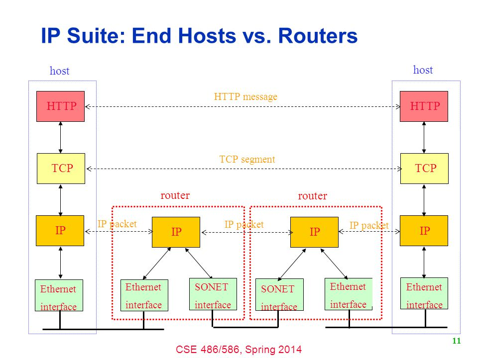 CSE 486/586, Spring 2014 11 IP Suite: End Hosts vs. Routers HTTP TCP IP Ethernet interface HTTP TCP IP Ethernet interface IP Ethernet interface Ethern