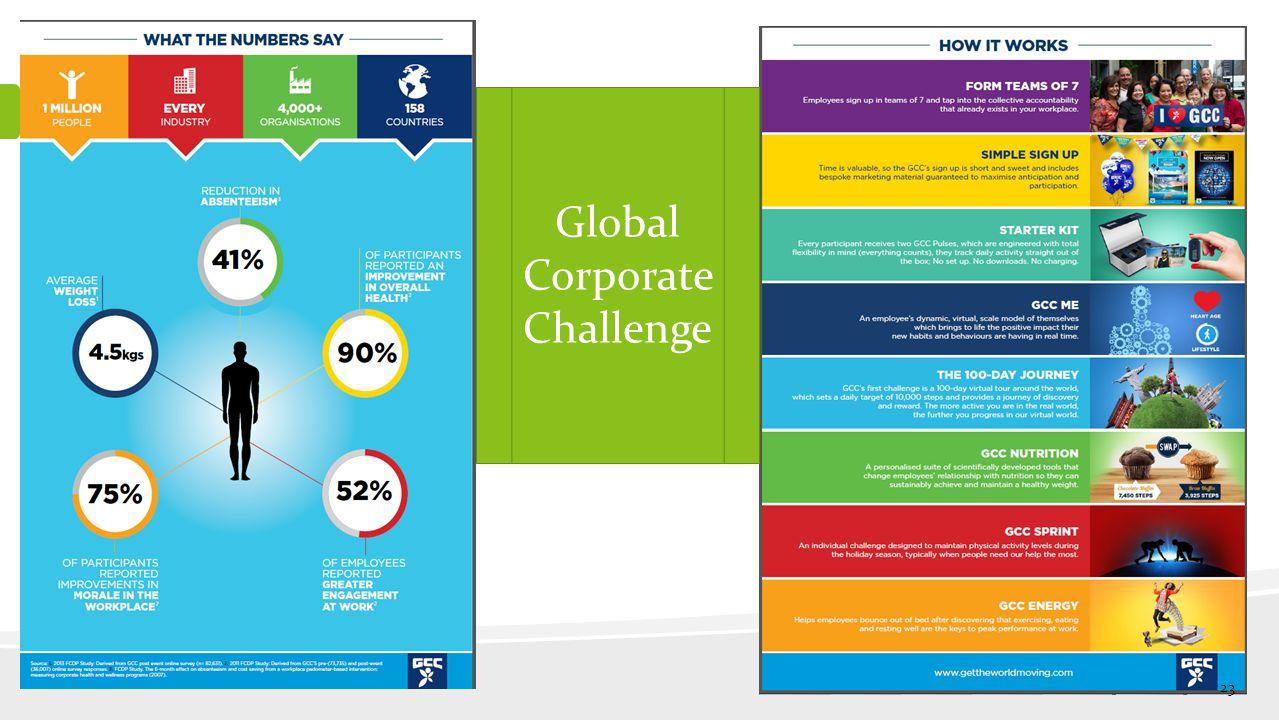 Global Corporate Challenge 23