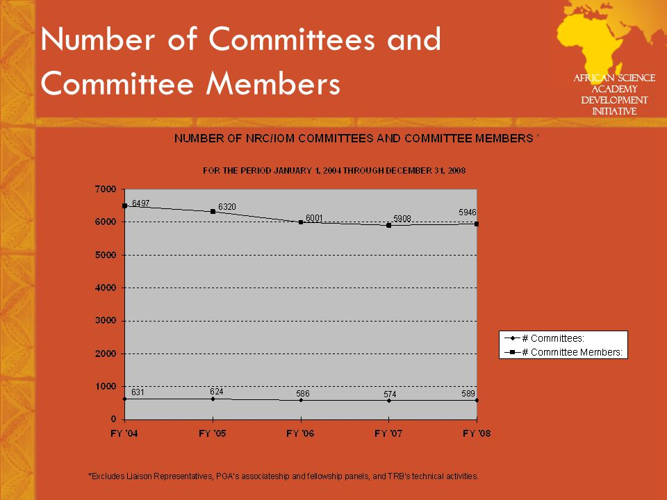 African Science Academy Development Initiative Number of Committees and Committee Members