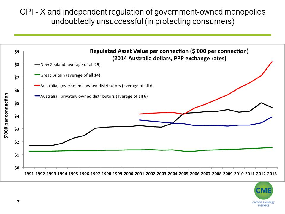 CPI - X and independent regulation of government-owned monopolies undoubtedly unsuccessful (in protecting consumers) 7
